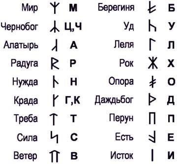 Древние знаки победы картинки